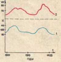 колебания электрического поля земли